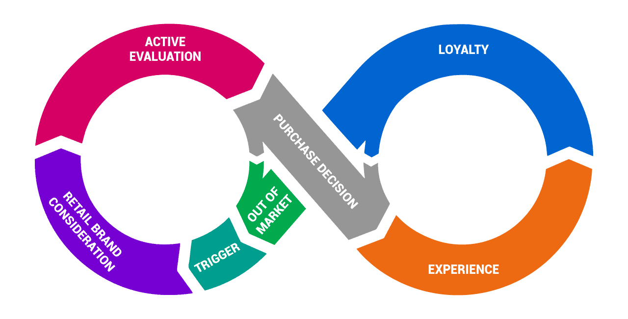 Understanding your customer lifecycle with data, deep analytics and a cross-channel customer engagement channel