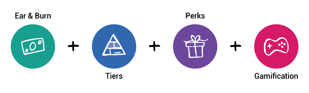 Page Content: Mix and Match Customer Loyalty Programs