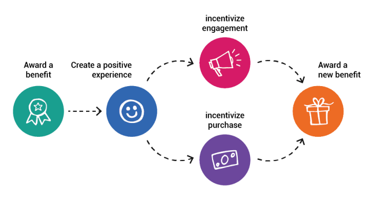 Page Content: Perks Customer Loyalty Program